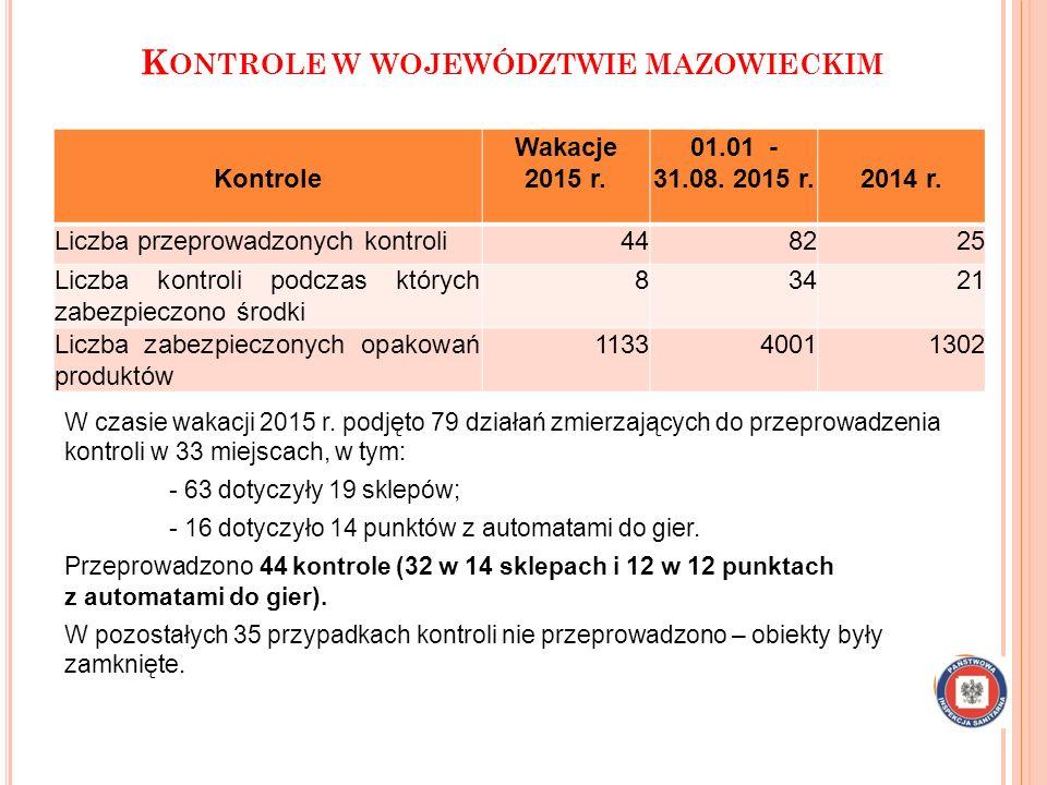 K ONTROLE W WOJEWÓDZTWIE MAZOWIECKIM W czasie wakacji 2015 r. podjęto 79 działań zmierzających do przeprowadzenia kontroli w 33 miejscach, w tym: - 63