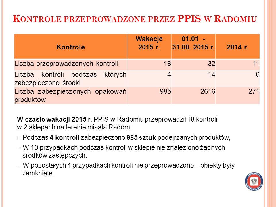 K ONTROLE PRZEPROWADZONE PRZEZ PPIS W R ADOMIU W czasie wakacji 2015 r. PPIS w Radomiu przeprowadził 18 kontroli w 2 sklepach na terenie miasta Radom: