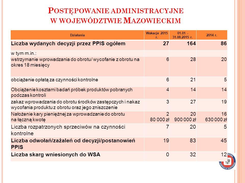 P OSTĘPOWANIE ADMINISTRACYJNE PROWADZONE PRZEZ PPIS W RADOMIU Działania Wakacje 2015 r.