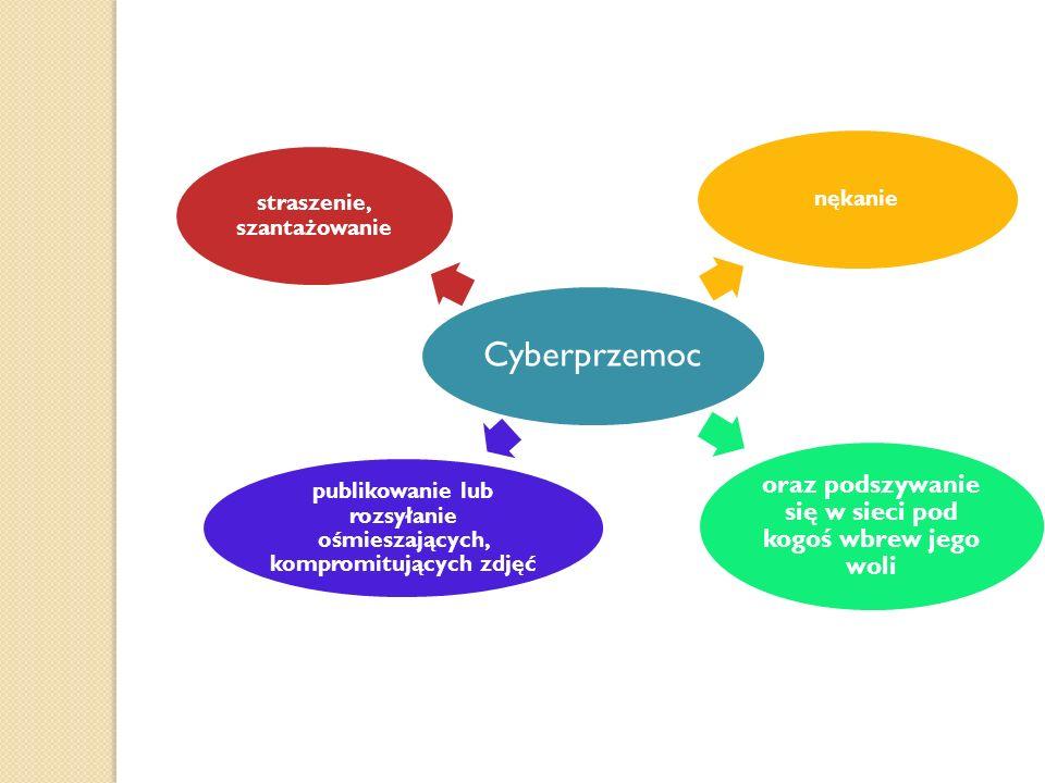 Cyberprzemoc nękanie oraz podszywanie się w sieci pod kogoś wbrew jego woli publikowanie lub rozsyłanie ośmieszających, kompromitujących zdjęć straszenie, szantażowanie