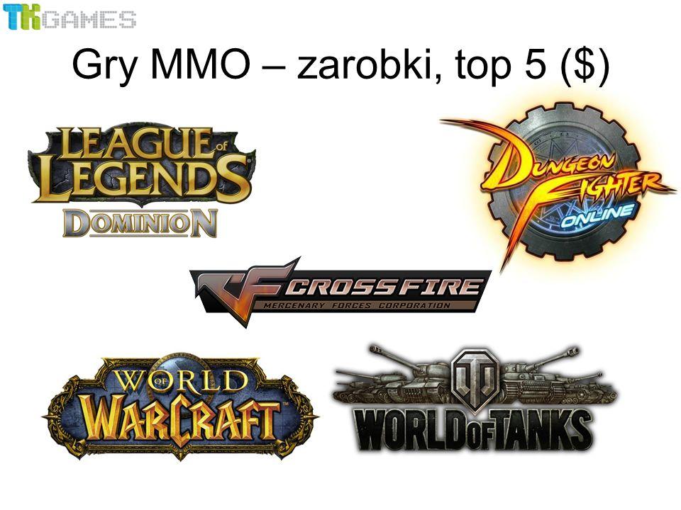 Gry MMO – zarobki, top 5 ($)