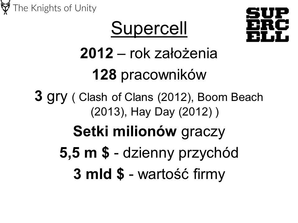 Supercell 2012 – rok założenia 128 pracowników 3 gry ( Clash of Clans (2012), Boom Beach (2013), Hay Day (2012) ) Setki milionów graczy 5,5 m $ - dzienny przychód 3 mld $ - wartość firmy