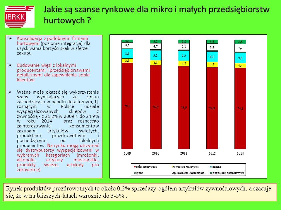  Konsolidacja z podobnymi firmami hurtowymi (pozioma integracja) dla uzyskiwania korzyści skali w sferze zakupu  Budowanie więzi z lokalnymi produce