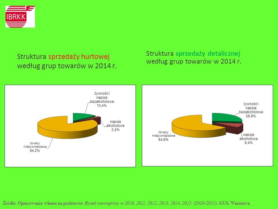 Źródło: Rynek wewnętrzny w 2010, 2011, 2012, 2013, 2014, 2015.