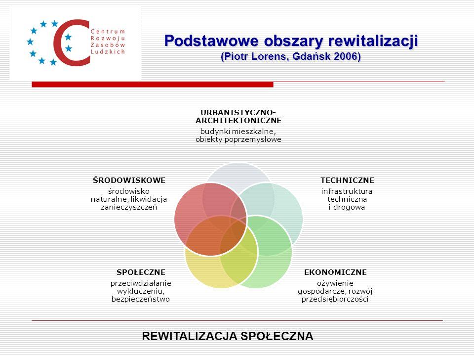 Podstawowe obszary rewitalizacji (Piotr Lorens, Gdańsk 2006) REWITALIZACJA SPOŁECZNA URBANISTYCZNO- ARCHITEKTONICZNE budynki mieszkalne, obiekty poprz
