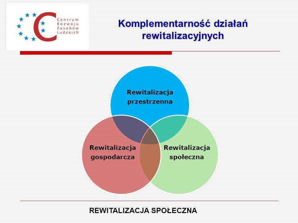 Komplementarność działań rewitalizacyjnych REWITALIZACJA SPOŁECZNA Rewitalizacja przestrzenna Rewitalizacja społeczna Rewitalizacja gospodarcza