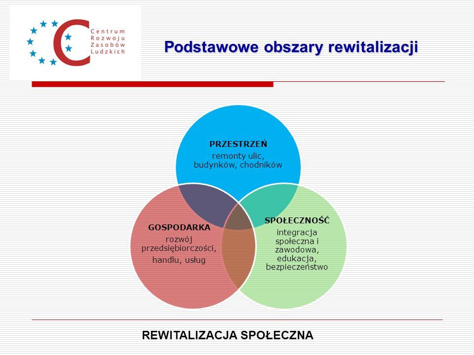 Podstawowe obszary rewitalizacji REWITALIZACJA SPOŁECZNA PRZESTRZEŃ remonty ulic, budynków, chodników SPOŁECZNOŚĆ integracja społeczna i zawodowa, edu