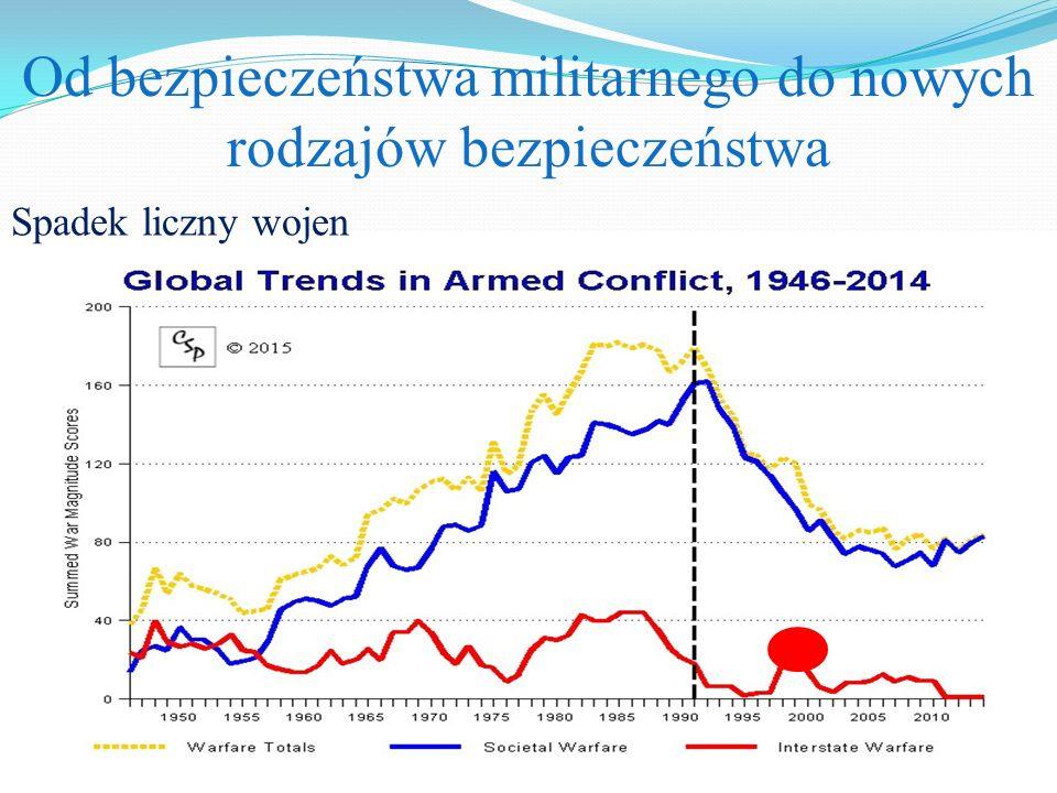 Od bezpieczeństwa militarnego do nowych rodzajów bezpieczeństwa Spadek liczny wojen