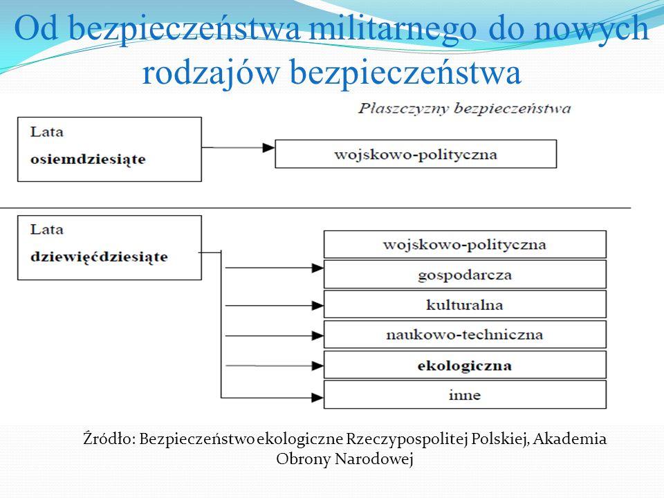Od bezpieczeństwa militarnego do nowych rodzajów bezpieczeństwa Źródło: Bezpieczeństwo ekologiczne Rzeczypospolitej Polskiej, Akademia Obrony Narodowe