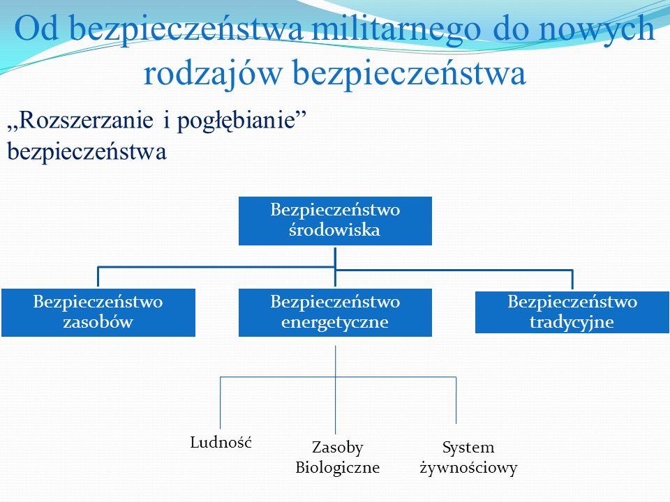 """Od bezpieczeństwa militarnego do nowych rodzajów bezpieczeństwa """"Rozszerzanie i pogłębianie bezpieczeństwa Bezpieczeństwo środowiska Bezpieczeństwo zasobów Bezpieczeństwo energetyczne Bezpieczeństwo tradycyjne Ludność Zasoby Biologiczne System żywnościowy"""