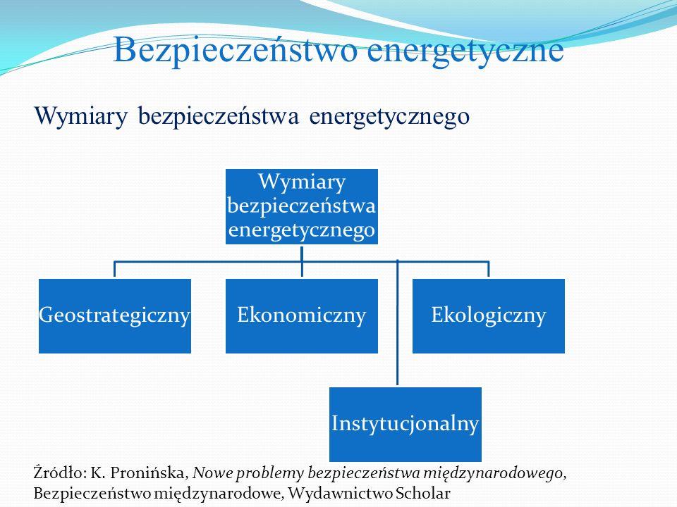 Bezpieczeństwo energetyczne Wymiary bezpieczeństwa energetycznego GeostrategicznyEkonomicznyEkologiczny Instytucjonalny Źródło: K.
