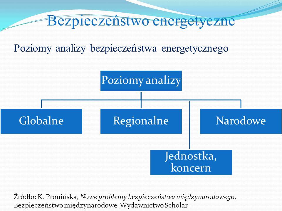 Bezpieczeństwo energetyczne Poziomy analizy bezpieczeństwa energetycznego Poziomy analizy GlobalneRegionalneNarodowe Źródło: K. Pronińska, Nowe proble