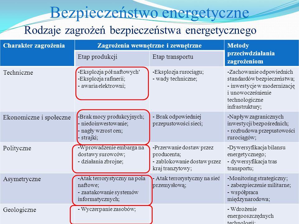 Bezpieczeństwo energetyczne Rodzaje zagrożeń bezpieczeństwa energetycznego Charakter zagrożeniaZagrożenia wewnętrzne i zewnętrzneMetody przeciwdziałan