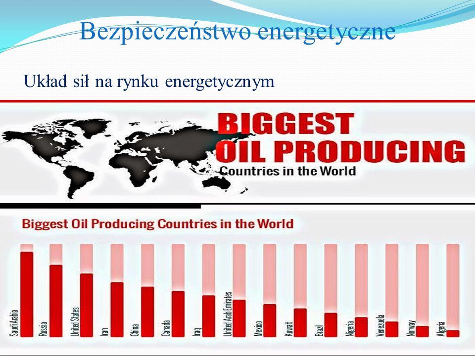 Bezpieczeństwo energetyczne Układ sił na rynku energetycznym