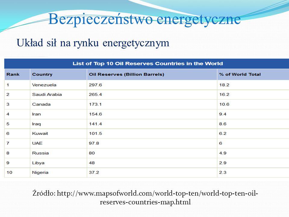 Bezpieczeństwo energetyczne Układ sił na rynku energetycznym Źródło: http://www.mapsofworld.com/world-top-ten/world-top-ten-oil- reserves-countries-map.html