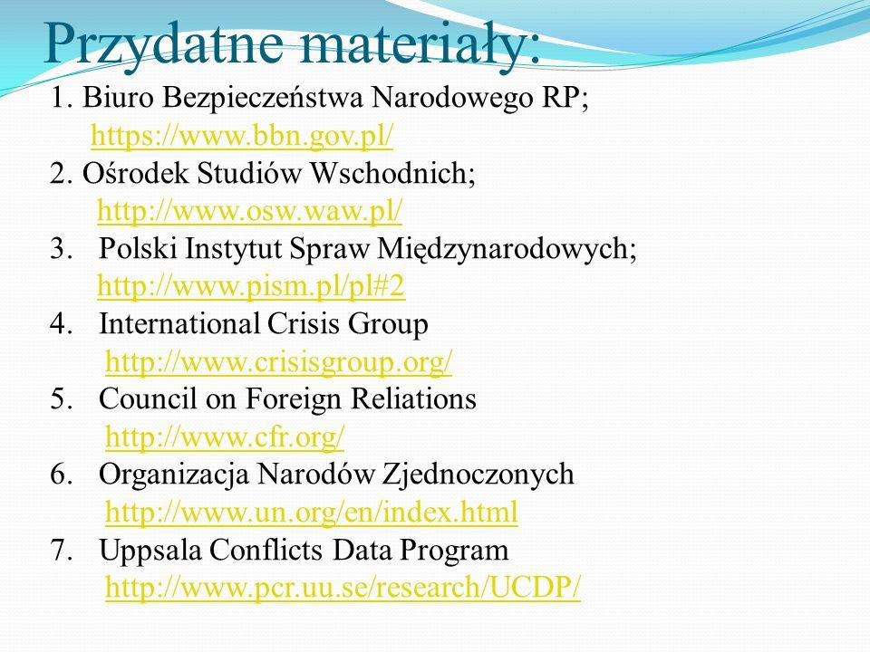 Przydatne materiały: 1.Biuro Bezpieczeństwa Narodowego RP; https://www.bbn.gov.pl/https://www.bbn.gov.pl/ 2.Ośrodek Studiów Wschodnich; http://www.osw.waw.pl/ 3.Polski Instytut Spraw Międzynarodowych; http://www.pism.pl/pl#2 4.International Crisis Group http://www.crisisgroup.org/ 5.Council on Foreign Reliations http://www.cfr.org/ 6.Organizacja Narodów Zjednoczonych http://www.un.org/en/index.html 7.Uppsala Conflicts Data Program http://www.pcr.uu.se/research/UCDP/