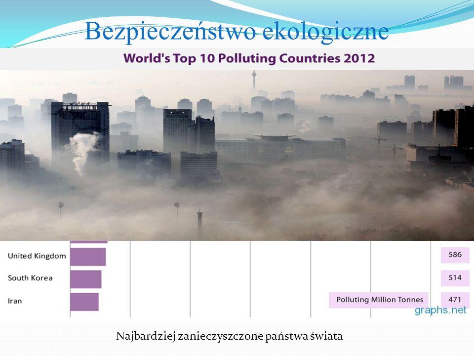 Najbardziej zanieczyszczone państwa świata