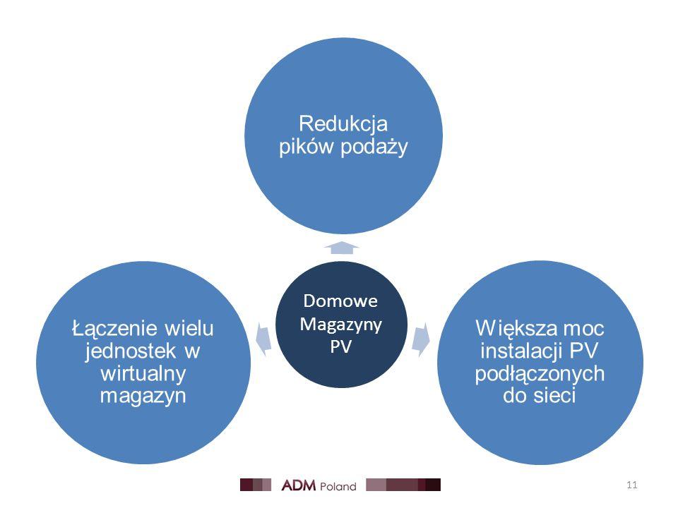Domowe Magazyny PV Redukcja pików podaży Większa moc instalacji PV podłączonych do sieci Łączenie wielu jednostek w wirtualny magazyn 11