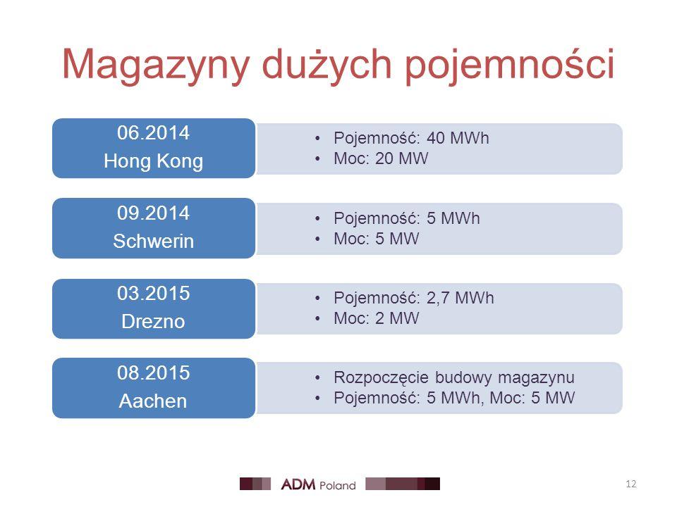 Magazyny dużych pojemności 12 Pojemność: 40 MWh Moc: 20 MW 06.2014 Hong Kong Pojemność: 5 MWh Moc: 5 MW 09.2014 Schwerin Pojemność: 2,7 MWh Moc: 2 MW