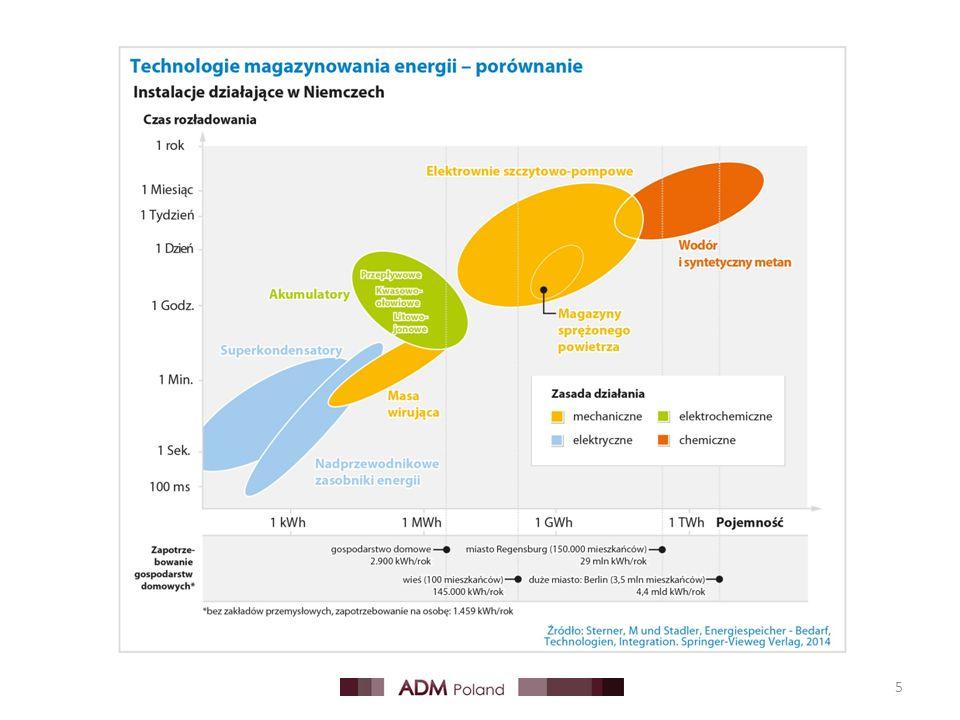 Magazynowanie energii stymuluje rozwój branży PV Prognozy dynamicznego rozwoju rynku Wzrost sprzedaży Duża podaż systemów Nowi gracze na rynku (m.in.