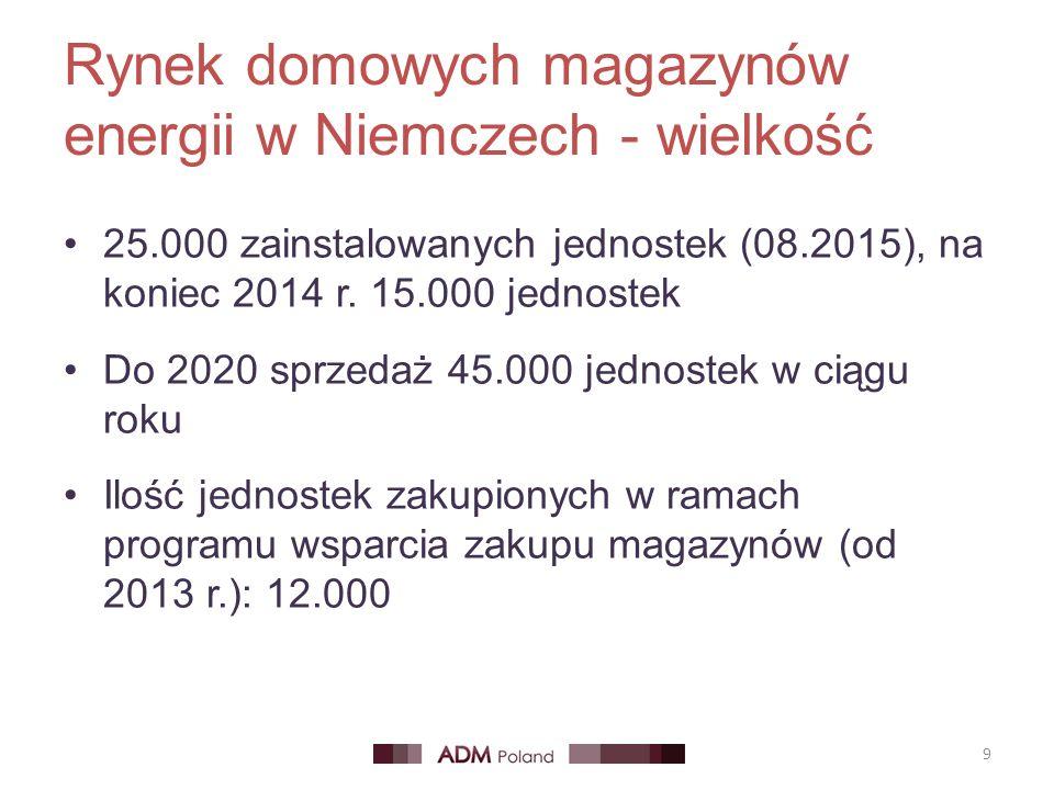 Rynek domowych magazynów energii w Niemczech - wielkość 25.000 zainstalowanych jednostek (08.2015), na koniec 2014 r. 15.000 jednostek Do 2020 sprzeda