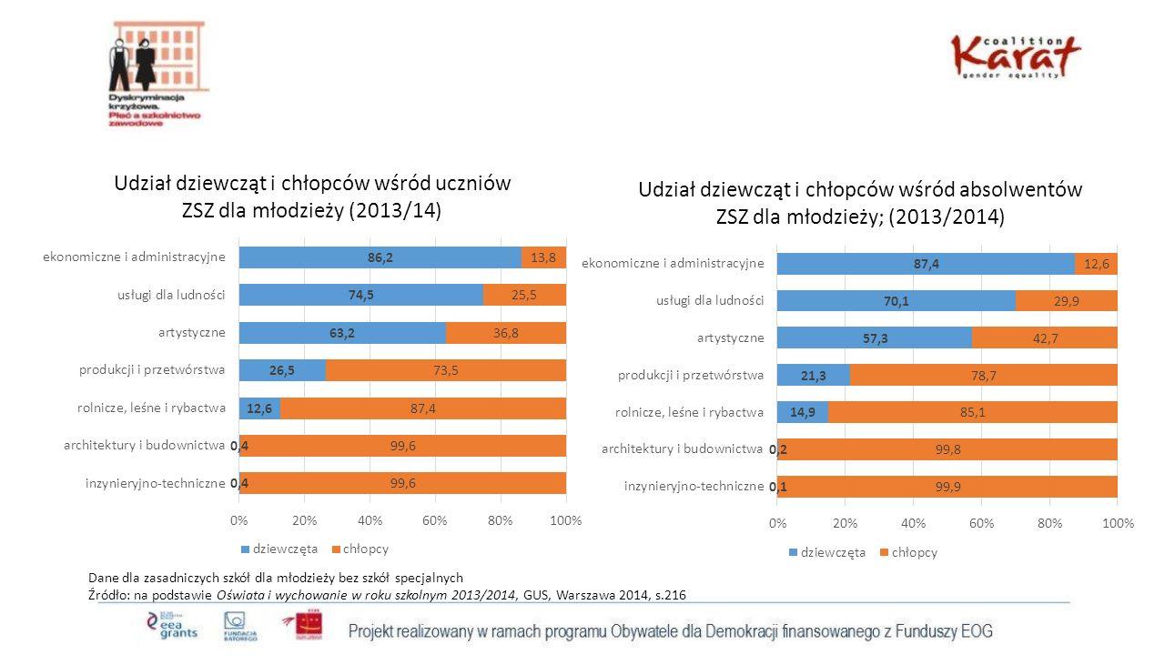 Dane dla zasadniczych szkół dla młodzieży bez szkół specjalnych Źródło: na podstawie Oświata i wychowanie w roku szkolnym 2013/2014, GUS, Warszawa 2014, s.216