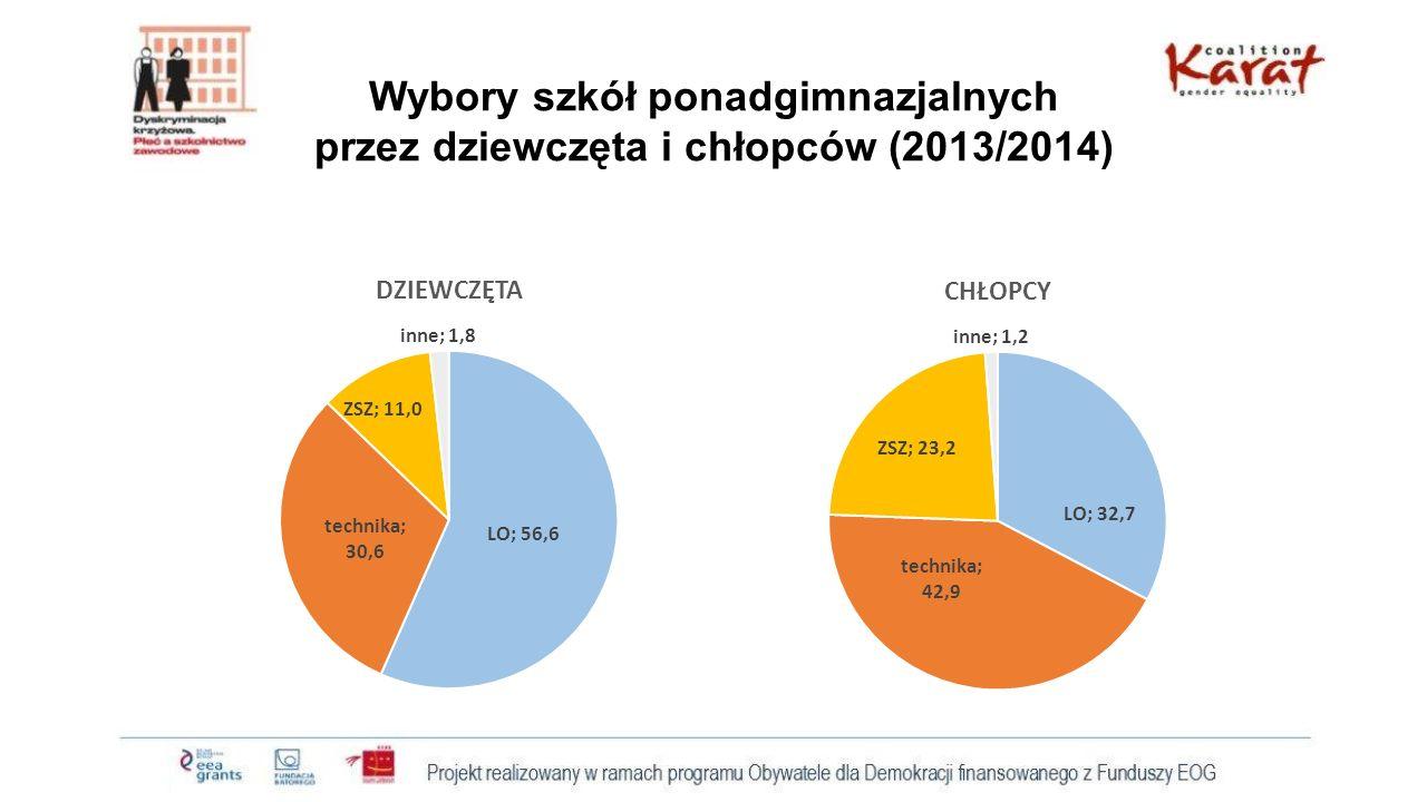 Jak dużo dziewcząt wybrało zawodówki?: Udział dziewcząt w ZSZ wśród ogółu dziewcząt w szkołach ponadgimnazjalnych dla młodzieży (2013) Dziewczęta wśród uczniów ZSZ dla młodzieży (2013)