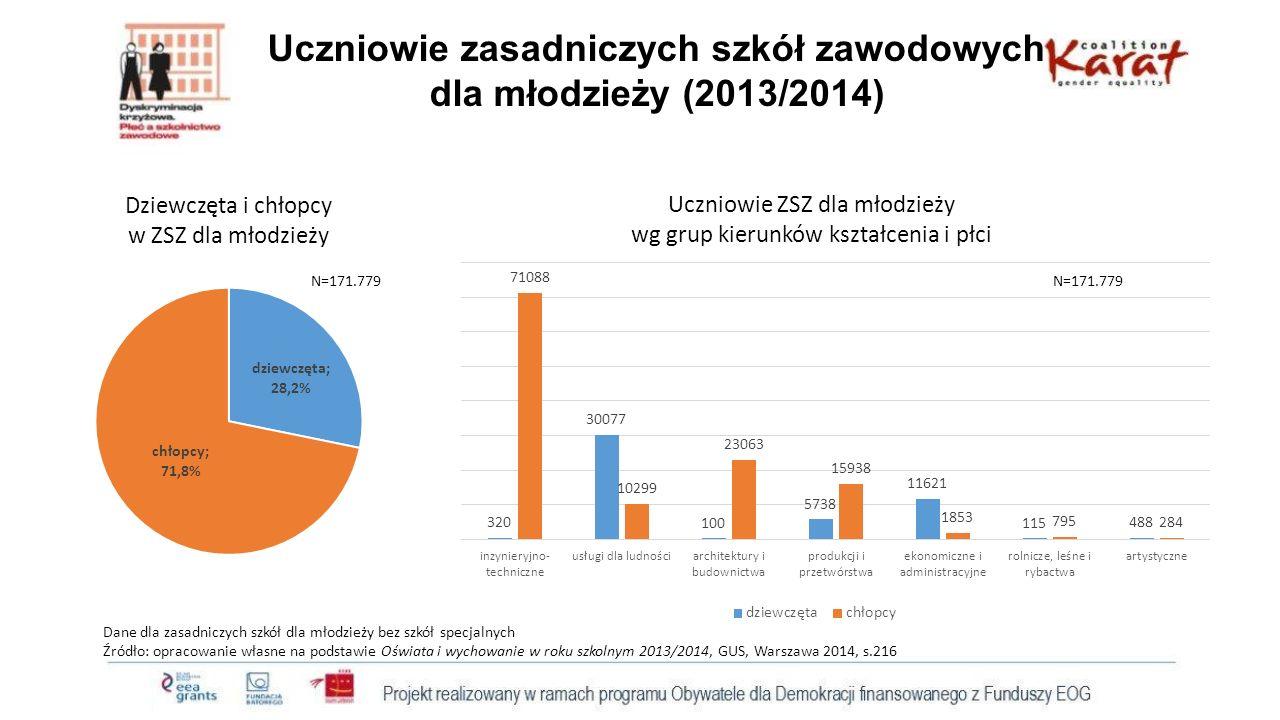 PODSUMOWANIE I WNIOSKI Segmentacja kierunków ze względu na płeć - na kierunkach inżynieryjno-technicznych oraz architektury i budownictwa uczą się w zasadzie tylko chłopcy (99,6%), - dziewczęta dominują na kierunkach ekonomicznych i administracyjnych (86,2%) i usług dla ludności (74,5%) - wśród zdających egzaminy czeladnicze w 2014 roku w zawodach: mechanik pojazdów samochodowych, murarz, elektryk, monter instalacji sanitarnych, ślusarz dziewcząt nie było - 81,3% dziewcząt zdawało egzamin czeladniczy w zawodzie fryzjera