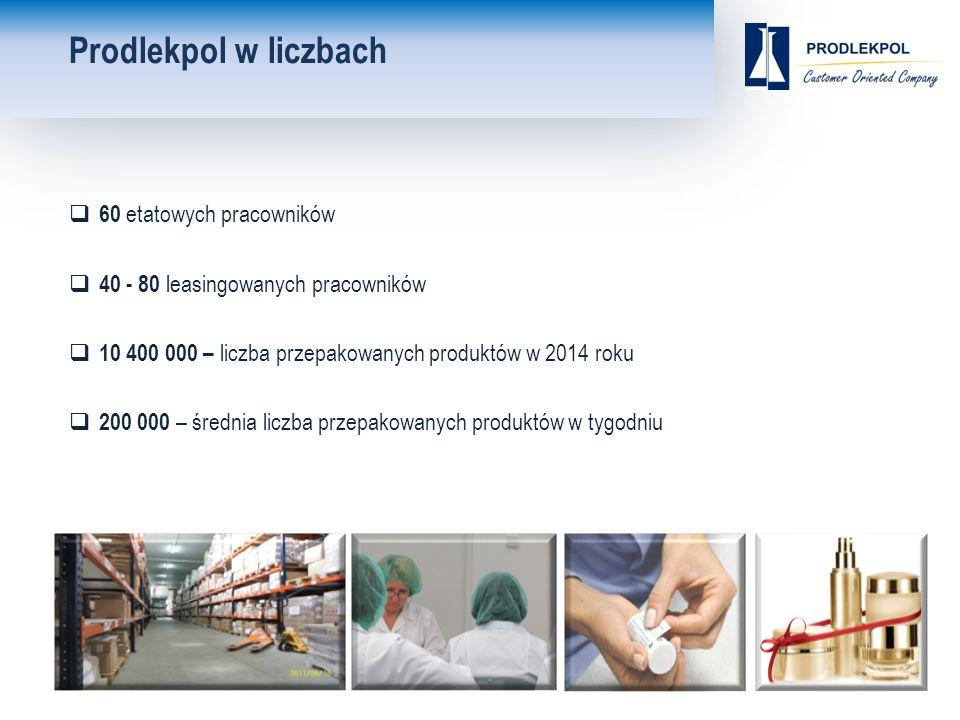 Prodlekpol w liczbach  60 etatowych pracowników  40 - 80 leasingowanych pracowników  10 400 000 – liczba przepakowanych produktów w 2014 roku  200 000 – średnia liczba przepakowanych produktów w tygodniu