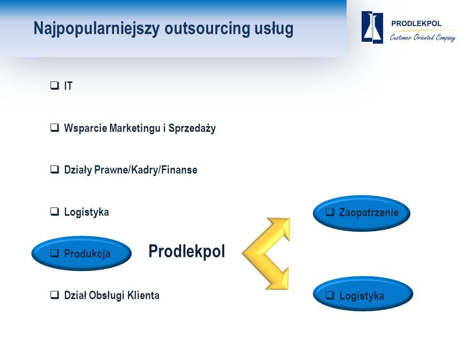 Najpopularniejszy outsourcing usług  IT  Wsparcie Marketingu i Sprzedaży  Działy Prawne/Kadry/Finanse  Logistyka  Produkcja  Dział Obsługi Klienta  Zaopatrzenie  Logistyka Prodlekpol