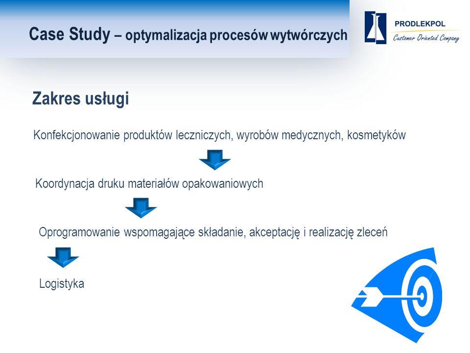 Konfekcjonowanie produktów leczniczych, wyrobów medycznych, kosmetyków Case Study – optymalizacja procesów wytwórczych Koordynacja druku materiałów opakowaniowych Oprogramowanie wspomagające składanie, akceptację i realizację zleceń Logistyka Zakres usługi