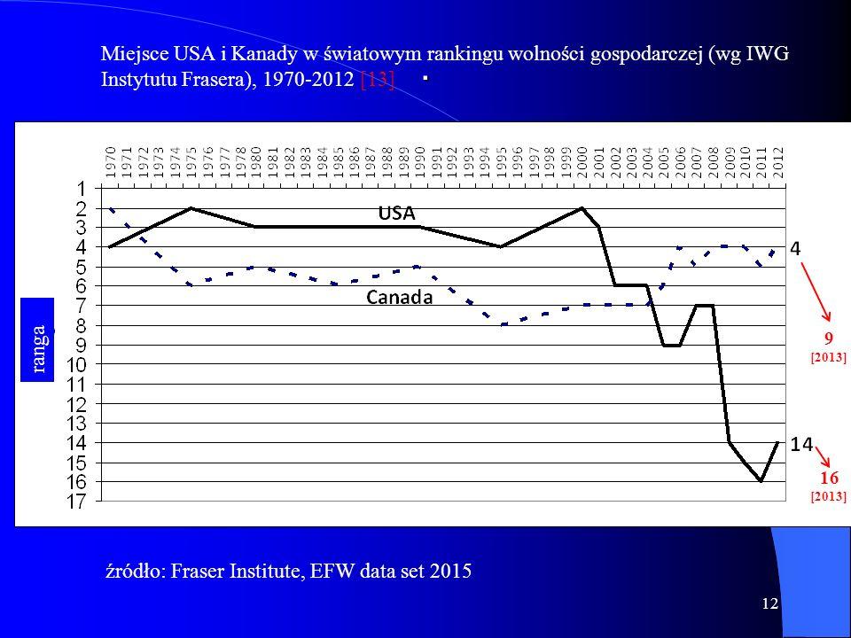 . 12 Miejsce USA i Kanady w światowym rankingu wolności gospodarczej (wg IWG Instytutu Frasera), 1970-2012 [13] ranga 9 [2013] 16 [2013] źródło: Fraser Institute, EFW data set 2015