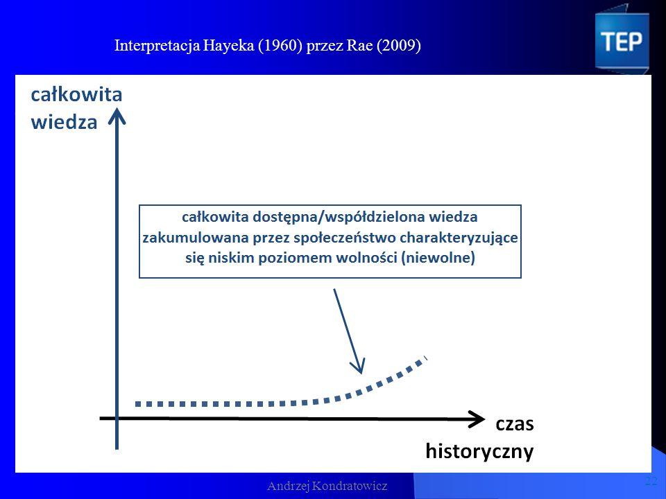Andrzej Kondratowicz 22 Interpretacja Hayeka (1960) przez Rae (2009)