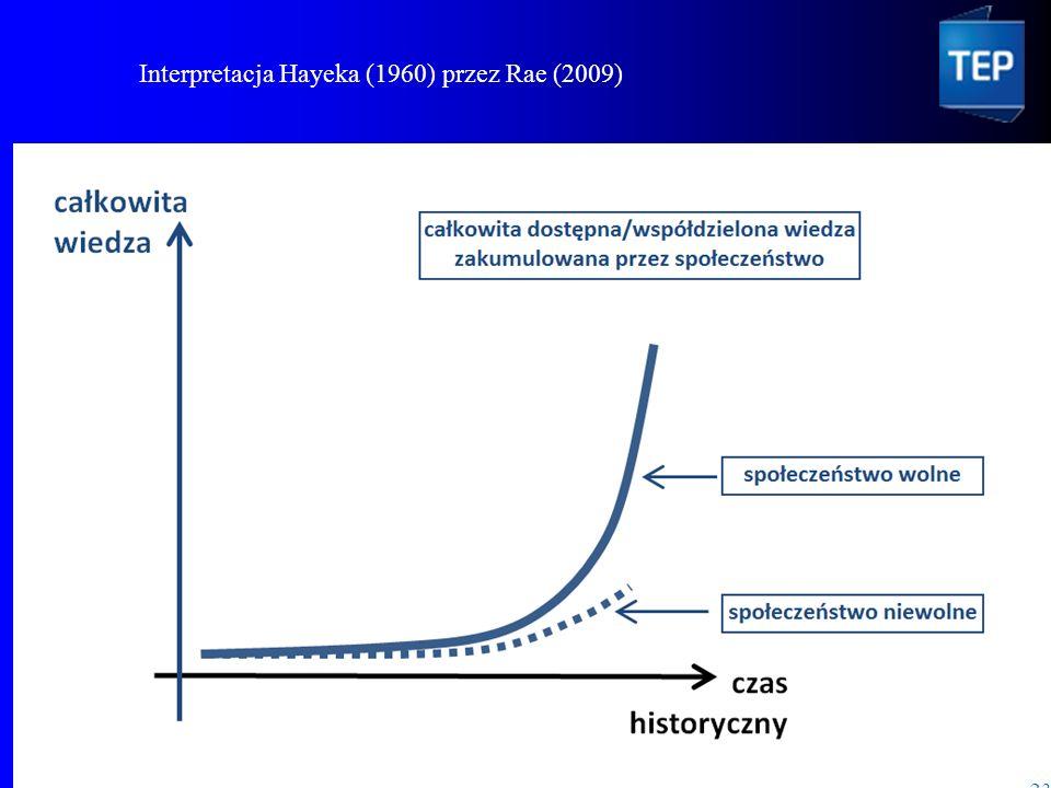 Andrzej Kondratowicz 23 Interpretacja Hayeka (1960) przez Rae (2009)