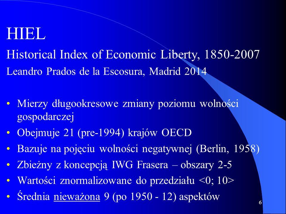 HIEL Historical Index of Economic Liberty, 1850-2007 Leandro Prados de la Escosura, Madrid 2014 Mierzy długookresowe zmiany poziomu wolności gospodarczej Obejmuje 21 (pre-1994) krajów OECD Bazuje na pojęciu wolności negatywnej (Berlin, 1958) Zbieżny z koncepcją IWG Frasera – obszary 2-5 Wartości znormalizowane do przedziału Średnia nieważona 9 (po 1950 - 12) aspektów 6