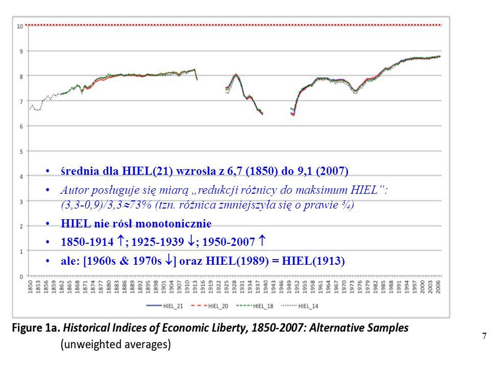 """7 7 średnia dla HIEL(21) wzrosła z 6,7 (1850) do 9,1 (2007) Autor posługuje się miarą """"redukcji różnicy do maksimum HIEL : (3,3-0,9)/3,3  73% (tzn."""