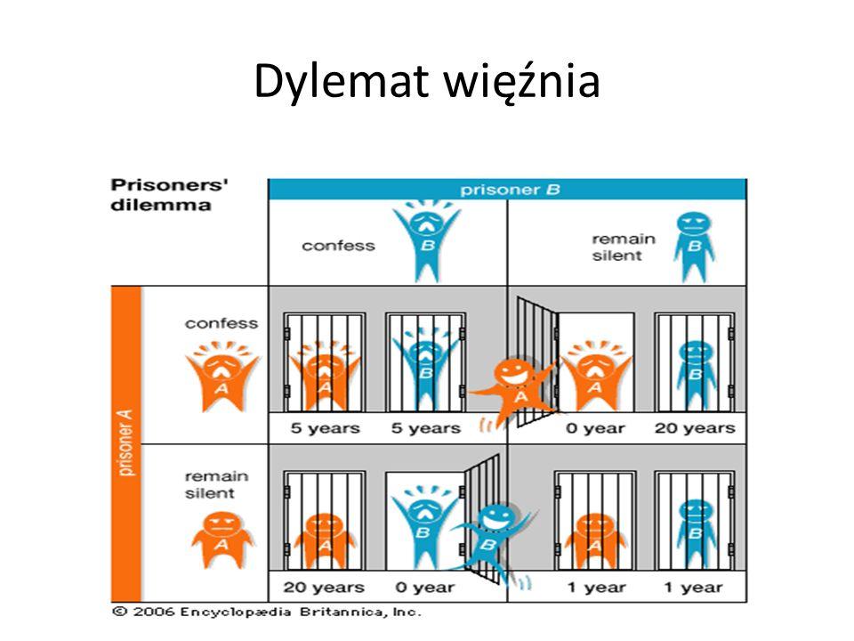 Dylemat więźnia