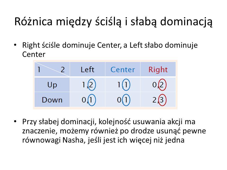Różnica między ściślą i słabą dominacją Right ściśle dominuje Center, a Left słabo dominuje Center Przy słabej dominacji, kolejność usuwania akcji ma
