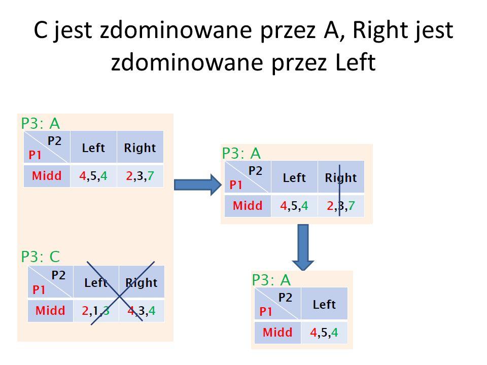 C jest zdominowane przez A, Right jest zdominowane przez Left