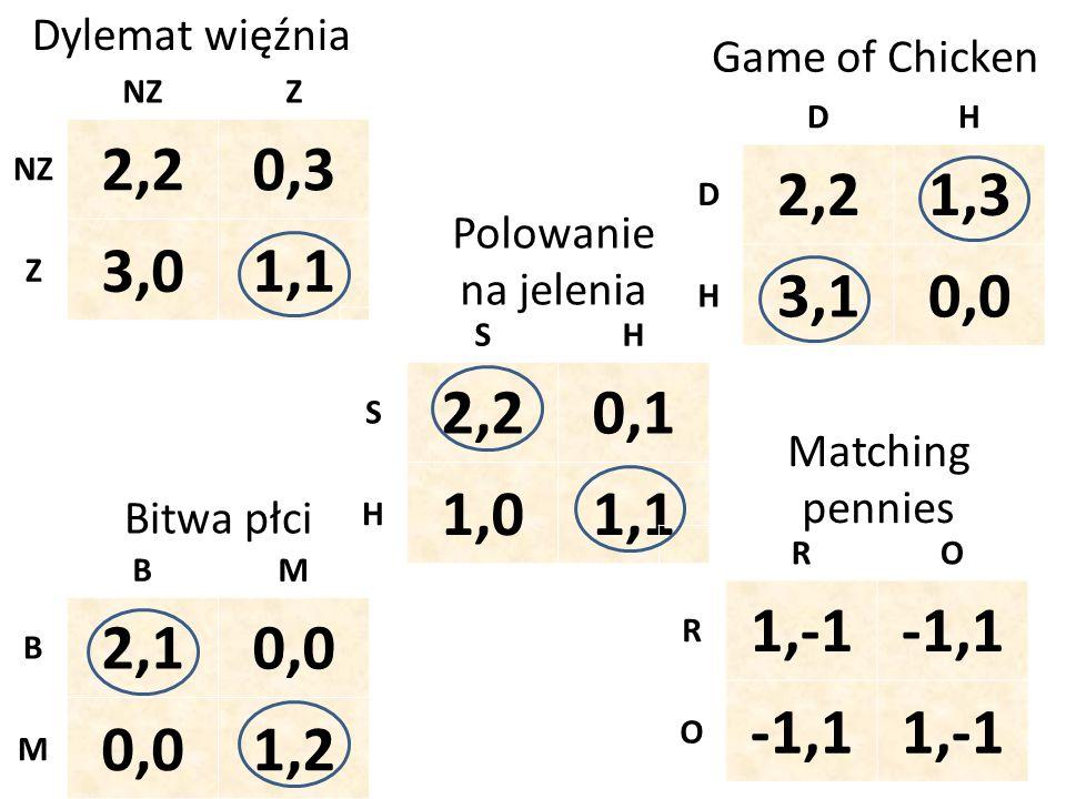 NZZ 2,20,3 Z 3,01,1 Dylemat więźnia SH S 2,20,1 H 1,01,1 BM B 2,10,0 M 1,2 RO R 1,-1-1,1 O 1,-1 Polowanie na jelenia Bitwa płci Matching pennies DH D