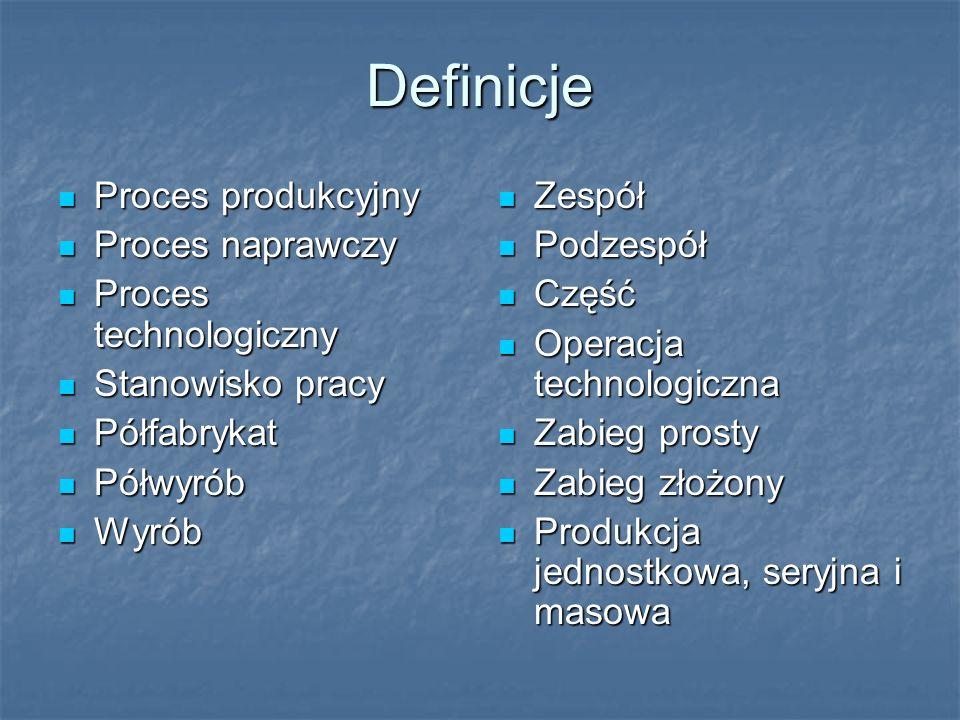 Definicje Proces produkcyjny Proces produkcyjny Proces naprawczy Proces naprawczy Proces technologiczny Proces technologiczny Stanowisko pracy Stanowisko pracy Półfabrykat Półfabrykat Półwyrób Półwyrób Wyrób Wyrób Zespół Zespół Podzespół Podzespół Część Część Operacja technologiczna Operacja technologiczna Zabieg prosty Zabieg prosty Zabieg złożony Zabieg złożony Produkcja jednostkowa, seryjna i masowa Produkcja jednostkowa, seryjna i masowa