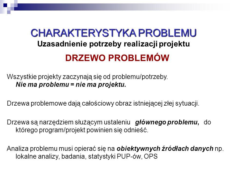 10 DRZEWO PROBLEMÓW Wszystkie projekty zaczynają się od problemu/potrzeby. Nie ma problemu = nie ma projektu. Drzewa problemowe dają całościowy obraz