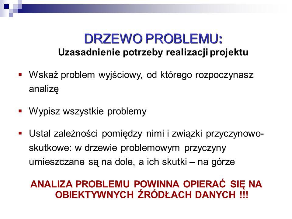 12 DRZEWO PROBLEMU: DRZEWO PROBLEMU: Uzasadnienie potrzeby realizacji projektu  Wskaż problem wyjściowy, od którego rozpoczynasz analizę  Wypisz wsz