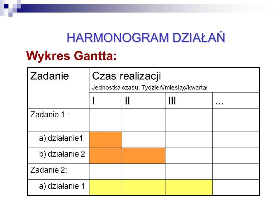 24 Wykres Gantta: HARMONOGRAM DZIAŁAŃ ZadanieCzas realizacji Jednostka czasu: Tydzień/miesiąc/kwartał IIIIII... Zadanie 1 : a) działanie1 b) działanie