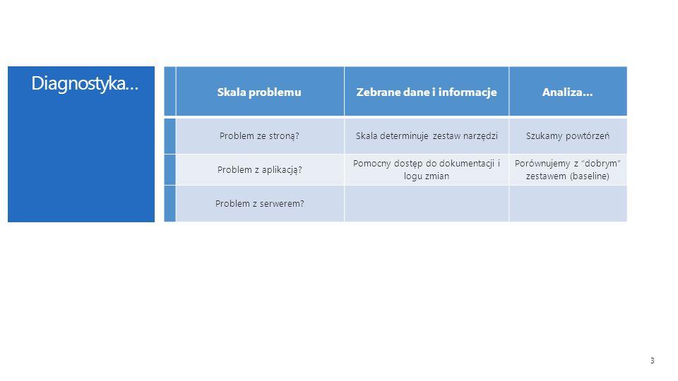Diagnostyka… 3 Skala problemu Zebrane dane i informacjeAnaliza… Problem ze stroną Skala determinuje zestaw narzędziSzukamy powtórzeń Problem z aplikacją.