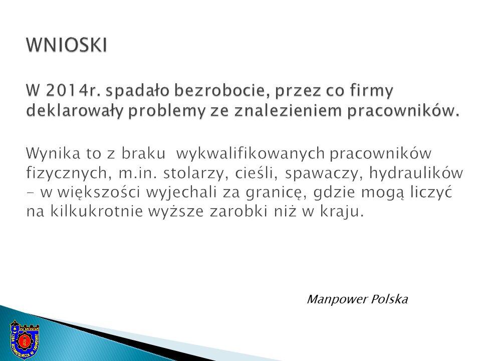 Manpower Polska