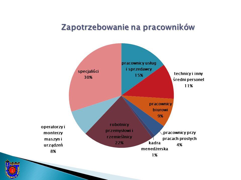 wg danych izb rzemieślniczych – styczeń 2015 r.