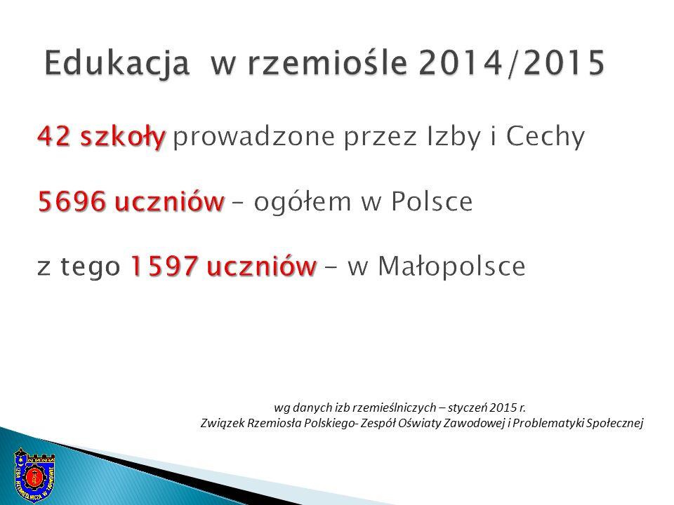 wg danych izb rzemieślniczych – styczeń 2015 r. Związek Rzemiosła Polskiego- Zespół Oświaty Zawodowej i Problematyki Społecznej