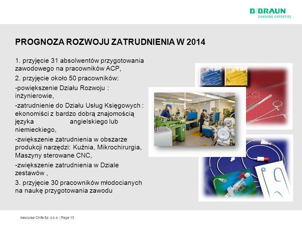 Aesculap Chifa Sp. z o.o. | Page PROGNOZA ROZWOJU ZATRUDNIENIA W 2014 1.
