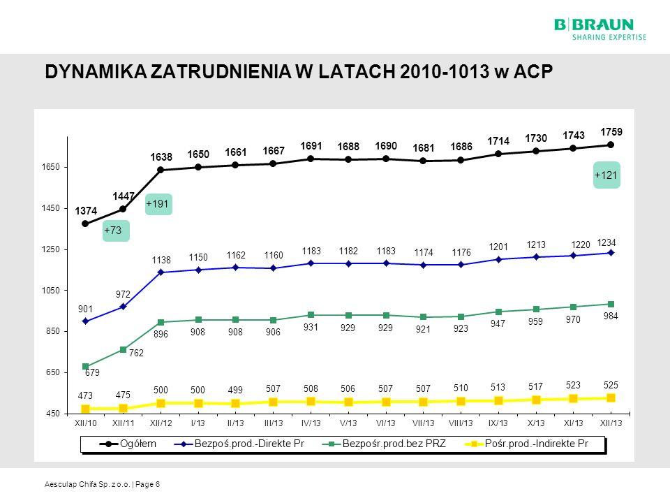 Aesculap Chifa Sp. z o.o. | Page DYNAMIKA ZATRUDNIENIA W LATACH 2010-1013 w ACP 6